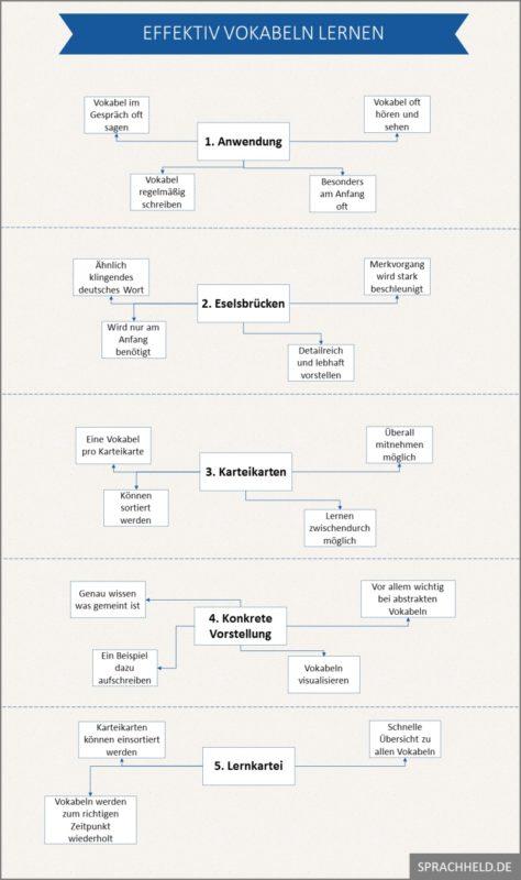 Prozess kennenlernen englisch