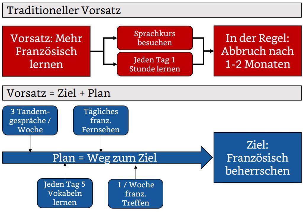 Schön Die Tage Der Woche Arbeitsblatt Lern Ideen - Arbeitsblätter ...