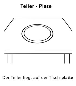 Teller-Plate Eselsbrücke Deutsch-Englisch