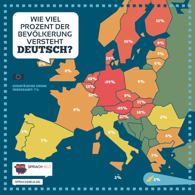 Wie viel Prozent der Bevölkerung in Europa spricht Deutsch?