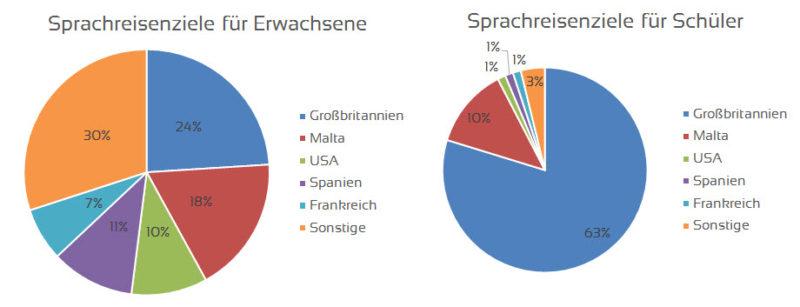 Die wichtigsten Ziele von Sprachreisen Deutscher
