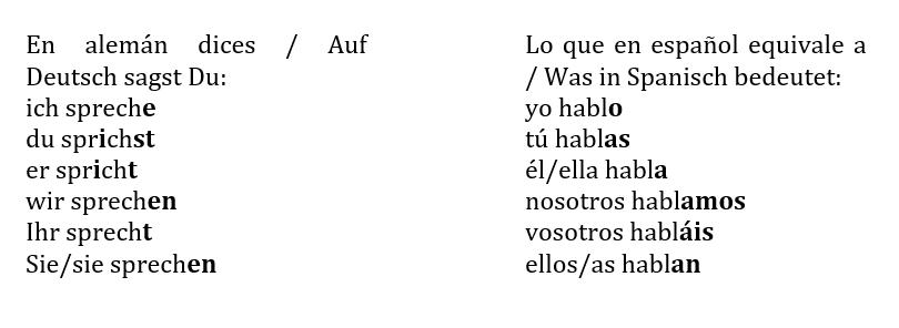 Spanische Grammatik: Konjugation spanischer Verben - hablar