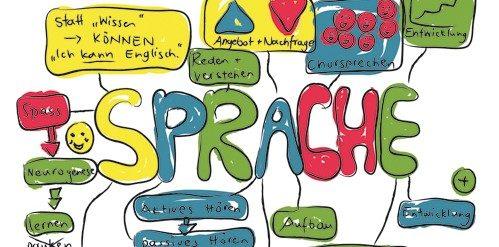 Birkenbihl Methode Sprachenlernen Erfahrung