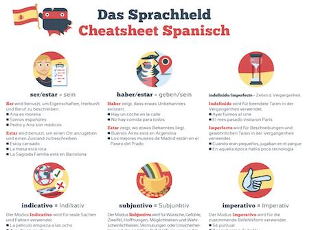 ᐅ Grundwortschatz Spanisch: Die 350 wichtigsten spanischen Wörter ...
