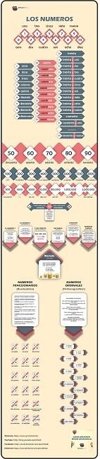 Zahlen-auf-Spanisch-Infografik