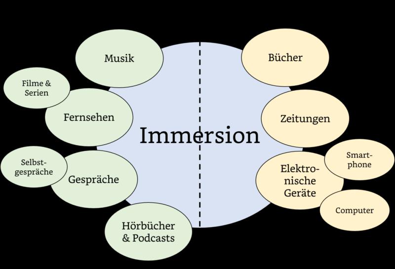 Immersion beim Sprachenlernen